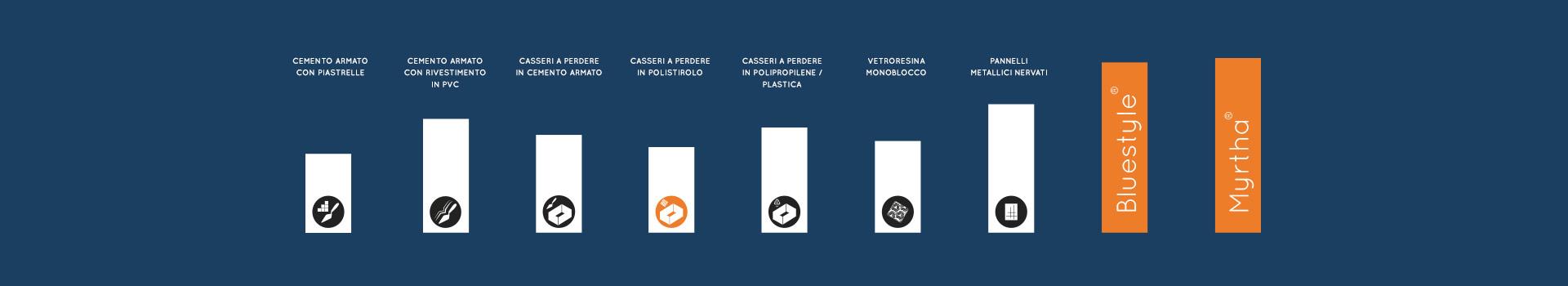 Casseri a perdere in polistirolo piscine castiglione for Casseri in polistirolo per piscine